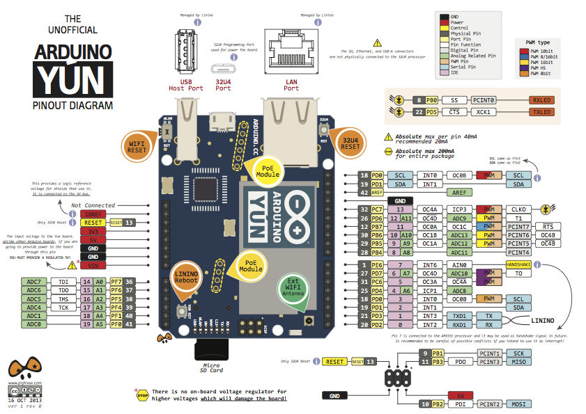 yun-diagram-output Usb Pin Out Schematic on ps2 to usb schematic, usb 2.0 schematic, usb cable schematic, usb wiring schematic, usb cable pin out, usb keyboard schematic, usb pin out data, micro usb schematic, usb hub schematic, usb schematic diagram, usb power schematic,